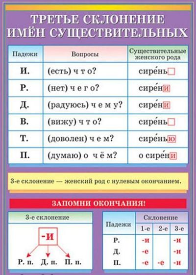 Опорные слова 1 склонения 4 класс примеры