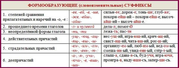 Формообразующие суффиксы (таблица)