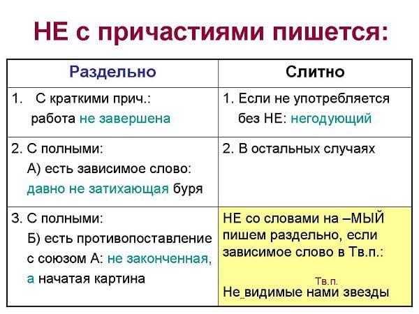 """Таблица """"Правописание не с причастиями"""""""