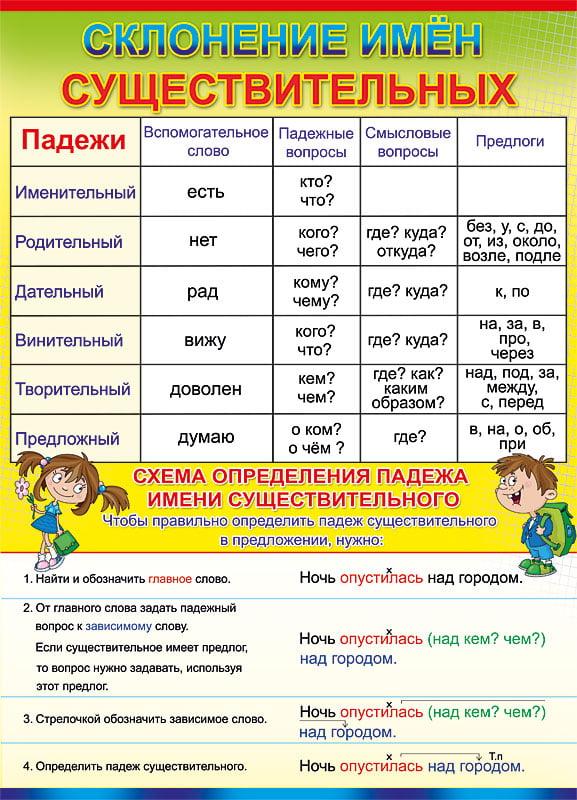 виды местоимений в русском языке