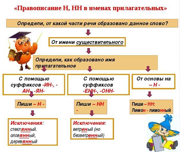 Правописание Н и НН в именах прилагательных