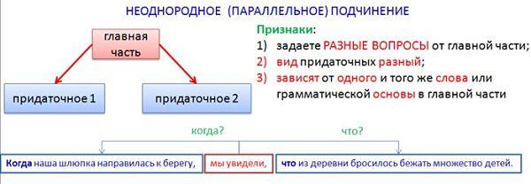 Схема сложноподчинённого предложения с неоднородным подчинением