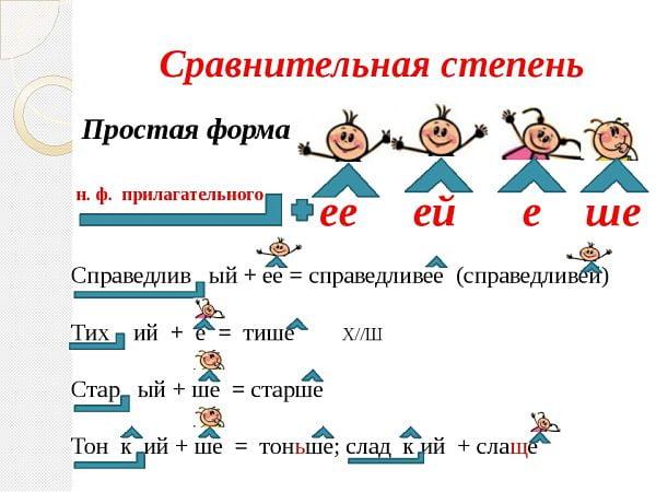 Схема сравнительной степени прилагательного (простая форма)