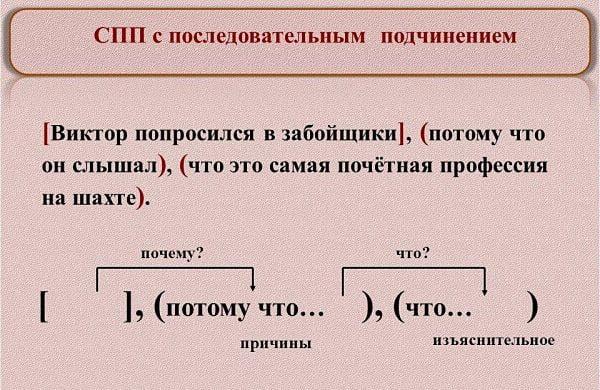 Схема сложноподчиненного предложения с последовательным подчинением