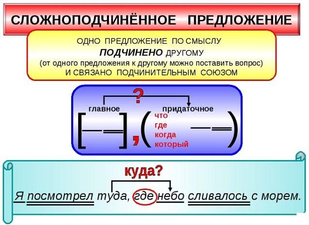 Сложноподчиненные предложения (определение)