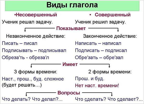 Виды глаголов