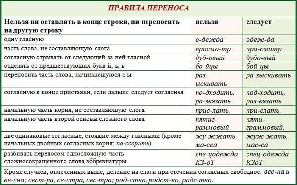 Основные правила переноса слов в русском языке