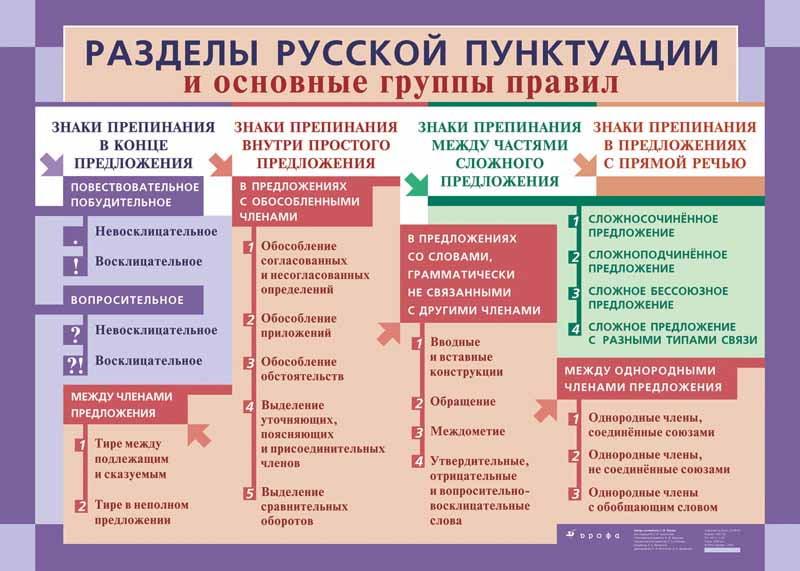 Разделы русской пунктуации и основные группы правил